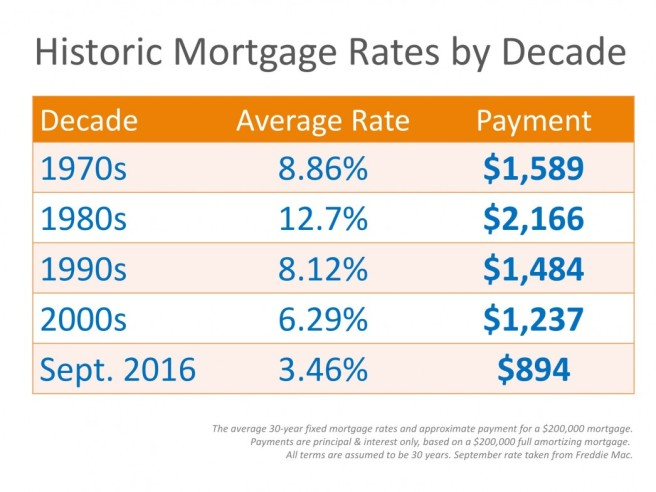 20161007-mortgage-rates-stm-1046x785